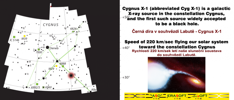 Černá díra v souhvězdí Labutě kam míříme s naší sluneční soustavou. | Black Hole - Cygnus X-1